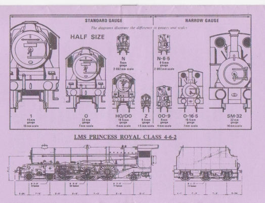Locomotive gauges