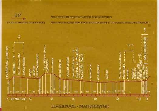 Liverpool to Manchester Northern Route